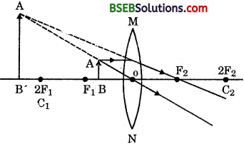 Bihar Board Class 10 Science Solutions Chapter 10 Light Reflection and Refraction - 25