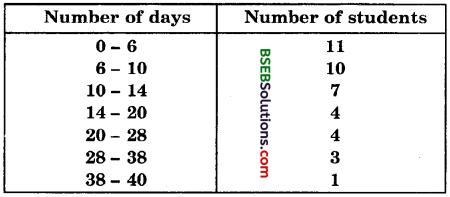 Bihar Board Class 10th Maths Solutions Chapter 14 Statistics Ex 14.1 16