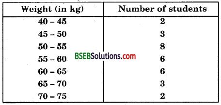 Bihar Board Class 10th Maths Solutions Chapter 14 Statistics Ex 14.3 22