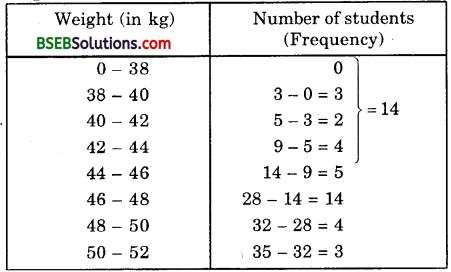 Bihar Board Class 10th Maths Solutions Chapter 14 Statistics Ex 14.4 6