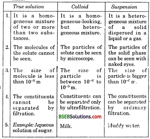 Bihar Board Class 9 Science Solutions Chapter 2 Is Matter Around Us Pure - 1