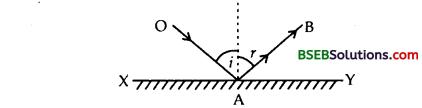 Bihar Board Class 12th Physics Solutions Chapter 10 Wave Optics 10
