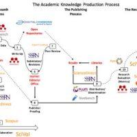 Cultura e infraestrutura da publicação acadêmica