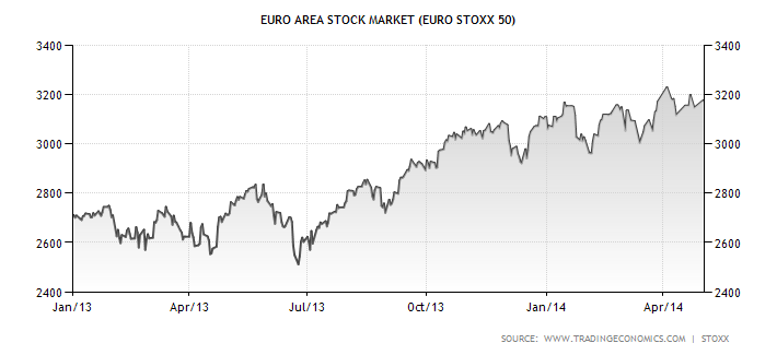 euro-area-stock-market