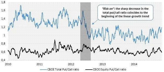 Chart 2: CBOE Total and Equity Put/Call ratios (Sources: BSIC, Bloomberg)