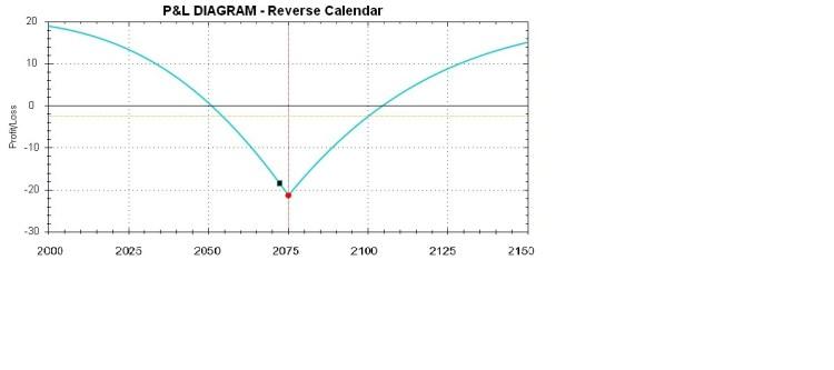Chart 5: Short calendar spread payoff at maturity (http://blog.traderdealer.com.au, BSIC)