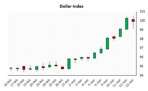 Chart 1: Dollar Index (Source: BSIC, Bloomberg)