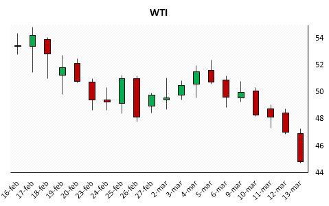 Chart 2: WTI (Source: BSIC, Bloomberg)