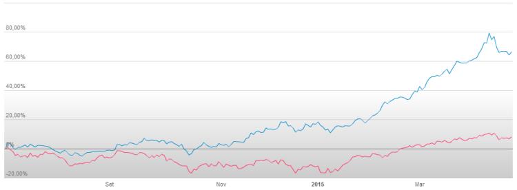 Fineco Stock Chart since the IPO vs FTSE_MIB