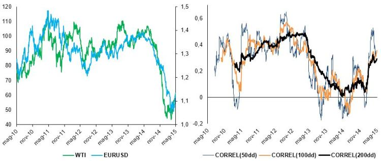 Chart group 2: WTI and EURUSD,, price and rolling correlations (source: BSIC, Bloomberg)