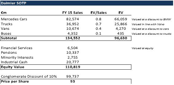 Source: Bloomberg, Company Data, Broker Estimates