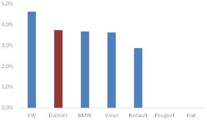 Chart 3: Daimler's dividend yield versus peers (Source of raw data: Bloomberg)