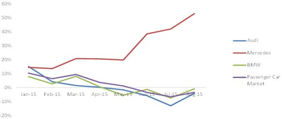 Chart 4: Vehicle sales growth in Chinese premium market (Source: CAAM, Company Data)