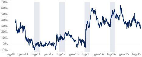 Chart 1: Wheat – Corn premium (source: BSIC, Bloomberg)