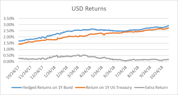cross currency basis arbitrage betting