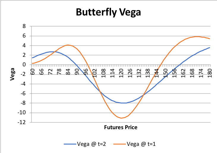 Graphs/Strat/Butterfly/03.png