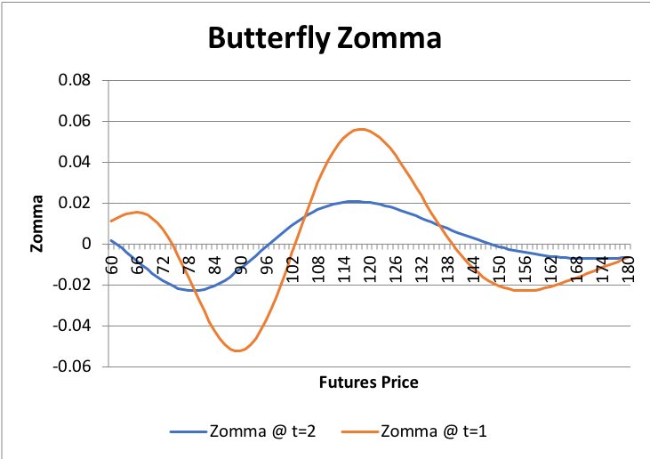 Graphs/Strat/Butterfly/4.png