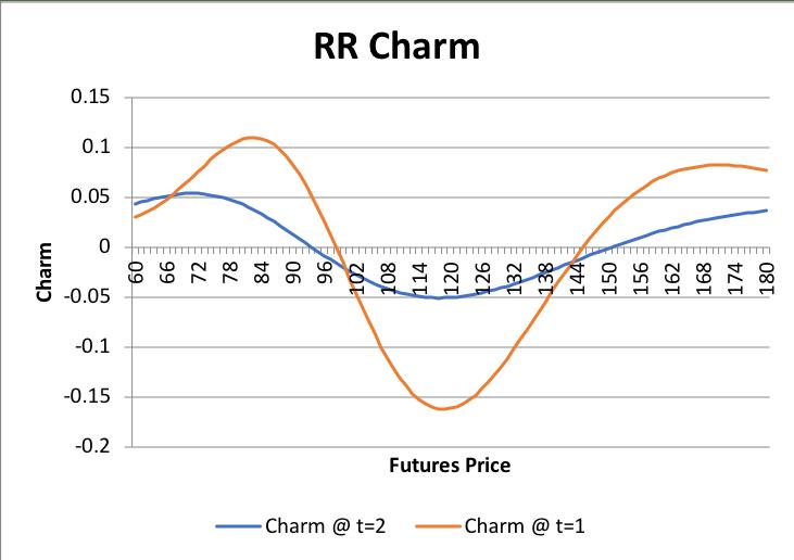 Graphs/Strat/RR/05.png