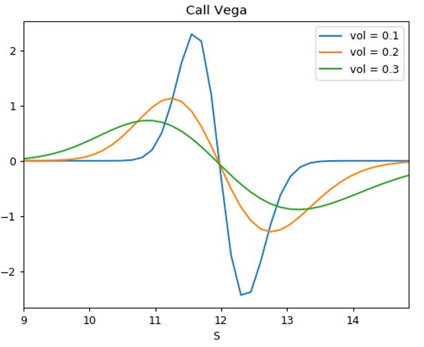 vega binary option