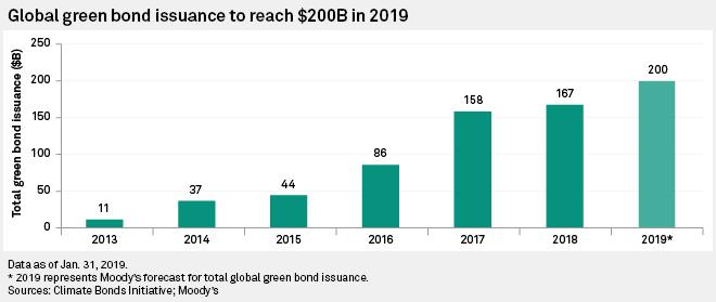 Znalezione obrazy dla zapytania green bonds 2019