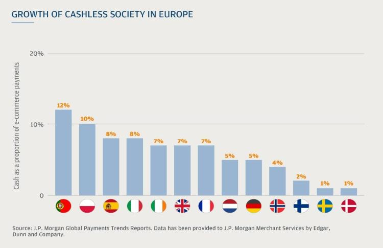Digital wallets supporting the drive to a true cashless society