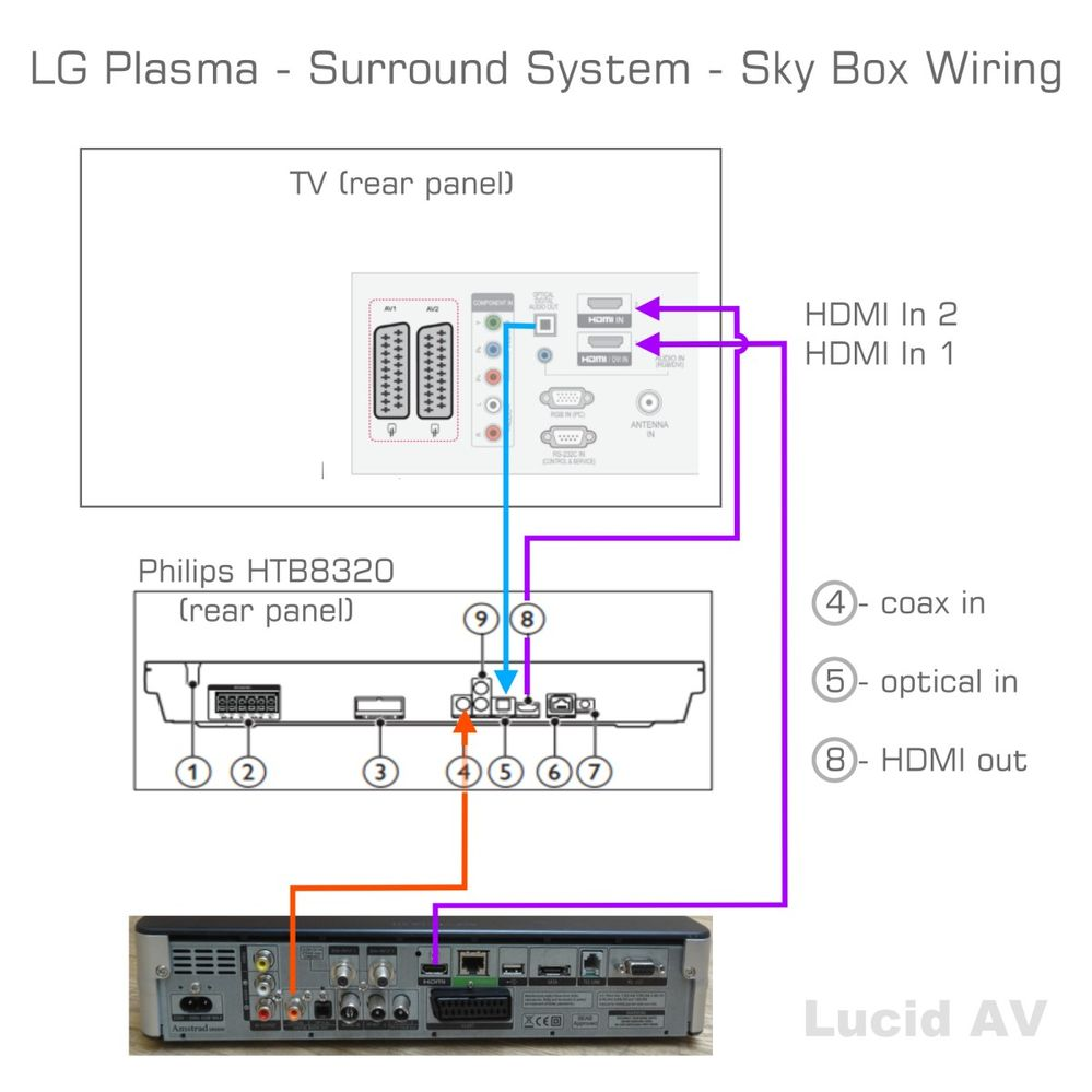wiring diagram for direct tv trailer lights 4 way surround sound 5.1 - sky community