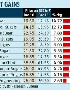 Of the government to bring transparency and simplify procedures finalise ethanol contracts supplies thereof linking price also sugar stocks up on higher business standard news rh