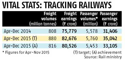Ahead of Budget, railway finances way short of Prabhu's promise