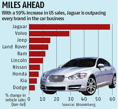 Jaguar is the hottest car company in US