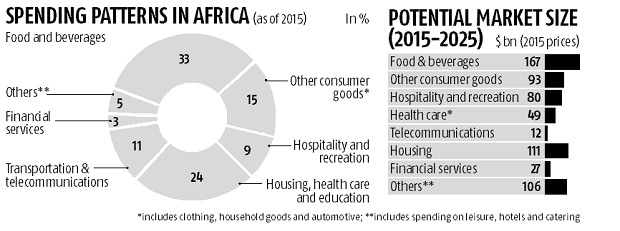 Africa healthcare