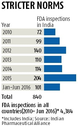 USFDA scrutiny of Indian pharma units up three-fold in 6 years