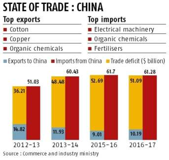Image result for india china trade deficit