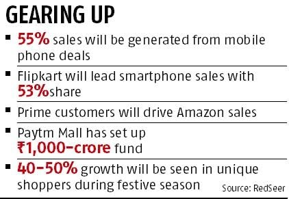 E-commerce festive sales to cross Rs 10,000 crore: RedSeer