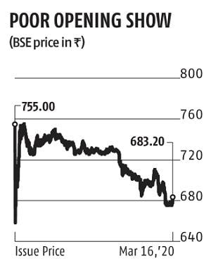 Share price details along with futures & options quotes. Coronavirus Scare Sbi Cards Drops 10 On Debut Hnis Lose Rs 200 Per Share Business Standard News
