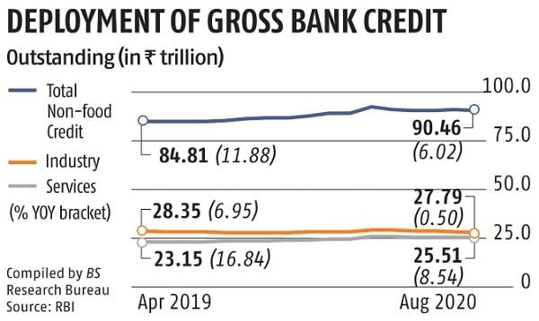 RBI to habits on-tap TLTRO price Rs 1 trillion to nudge credit score expansion