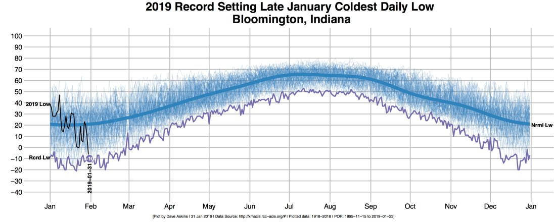 r-out-bloomington-temps-jan-31-2019-highlight