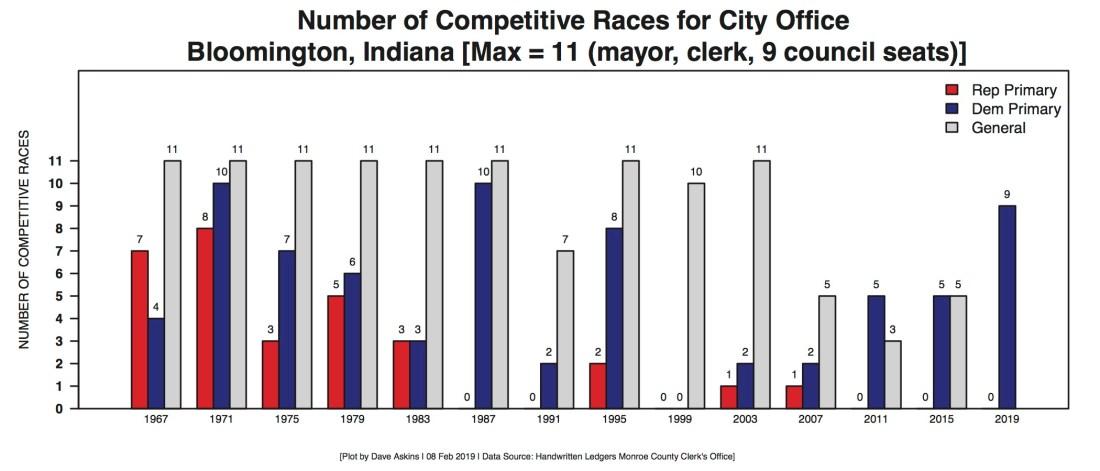 Bloomington Election Competitive Races