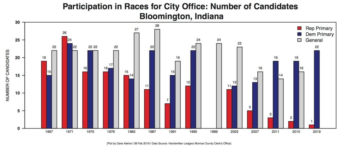 Bloomington Election Participation