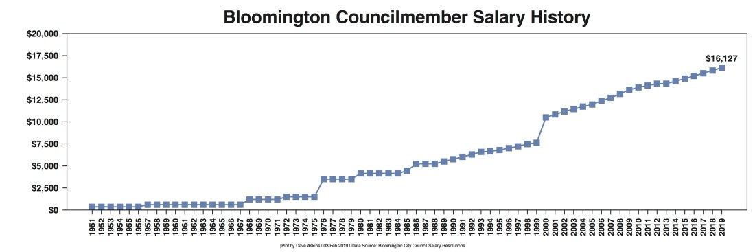R Out Salary Data Bloomington