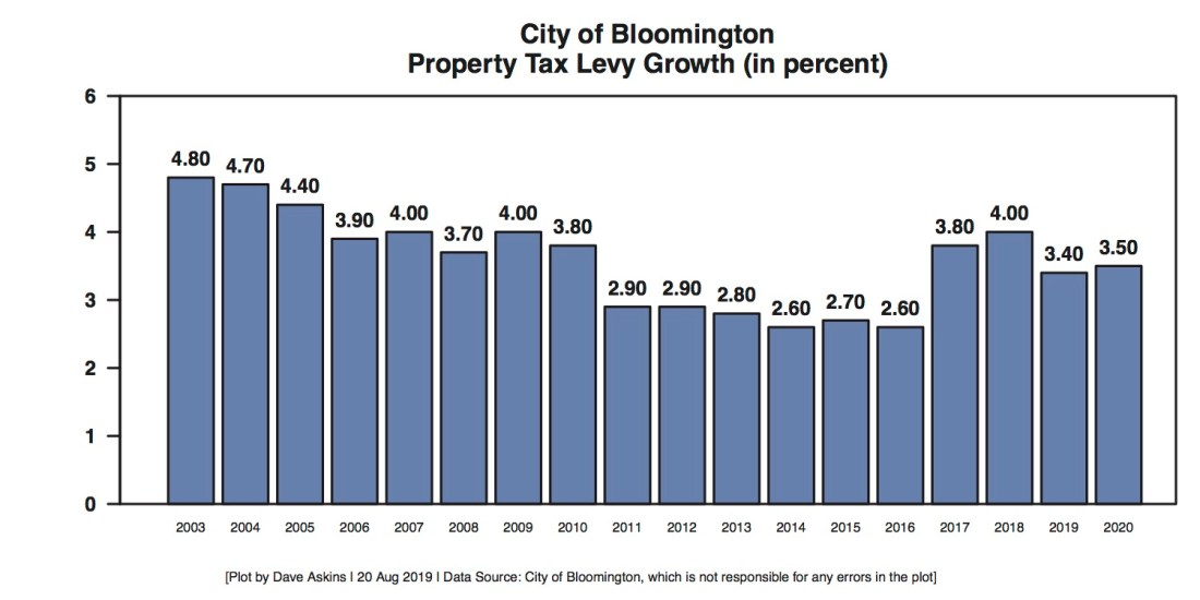 Bloomington Property Tax Levy Growth