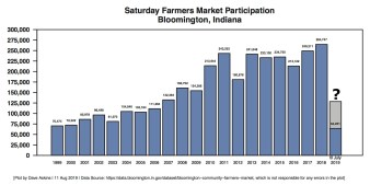 R Bar Annotated Farmers Market Participations