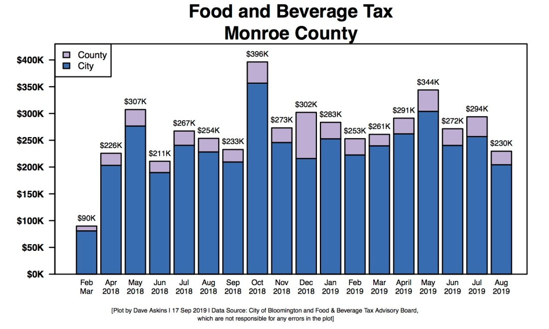 R Bar Chart of Food & Beverage Tax through August 2019