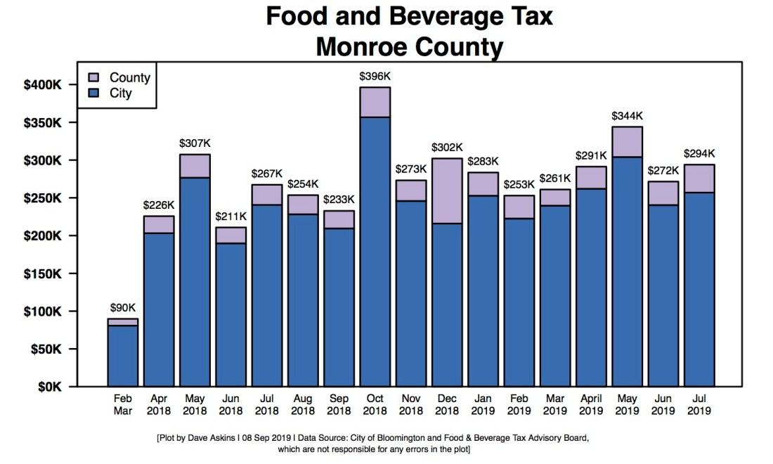 R Bar Chart of Food & Beverage Tax
