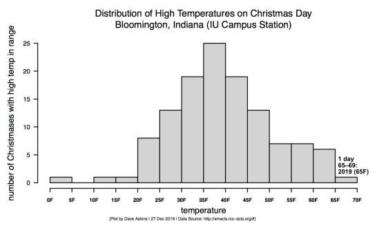 GRAY-R-Histogram-Christmas-Temps2019