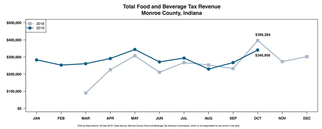 R Output FOOD AND BEVERAGE REVENUE BY MONTH YEAR OVER YEAR