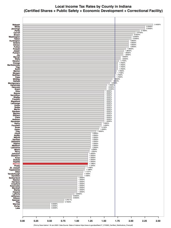 R Horizontal Bar Chart County Total LIT Rates by County