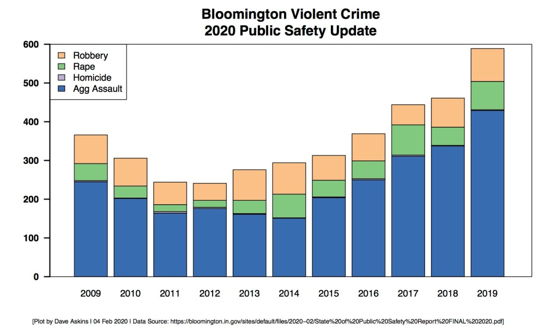 2020 Public Safety UpdateBarchart of Bloomington Violent Crime Data-2019
