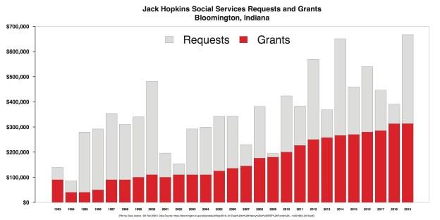 R Bar Chart History of Jack Hopkins Funding