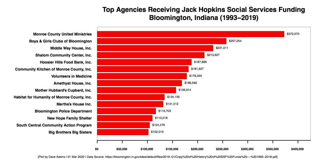 R Horizontal Bar Chart Jack Hopkins by County