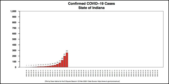 border Barchart COVID-19 cases Indiana March 23